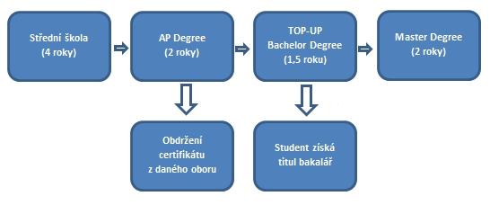 Dánský vzdělávací systém