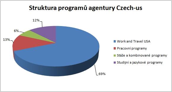 Stuktura programů agentury Czech-us
