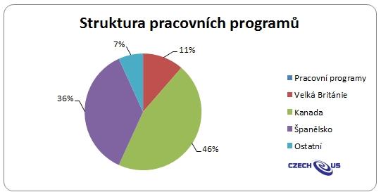 Struktura programů agentury CZECH-US