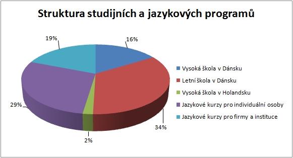 Stuktura jazykových a studijních programů
