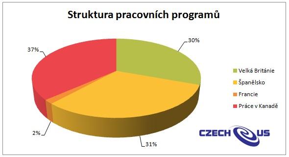 Struktura Pracovních Programů