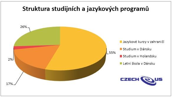 Struktura studijních programů