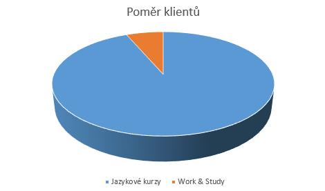 Jazykové kurzy a Work and Study