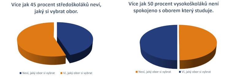 grafy_poradenstvi