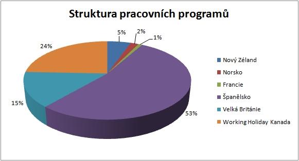Stuktura pracovních programů